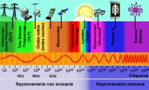 spectreelectromagnetique