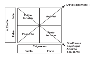 Modèle du stress de Karasek et Theorell 1990